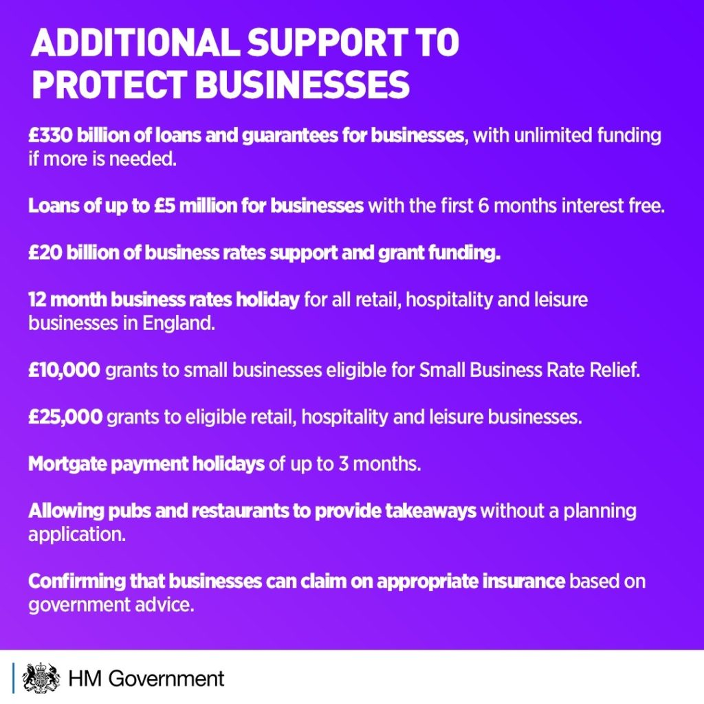 Additional support to protect businesses  £330 billion of loans and guarantees for businesses, with unlimited funding if more needed Loans of up to £5 million for businesses with the first 6 months interest free £20 billion of business rates support and grant funding  12 months business rates holiday for all retail, hospitality and leisure businesses in England £10,000 grant to small businesses eligible for Small Business Rate Relief £25,000 grants to eligible retail, hospitality and leisure businesses Mortgage payment holidays of up to 3 months Allowing pubs and restaurants to provide takeaways without planning permission Confirming that businesses can claim on the appropriate insurance based on government advice.